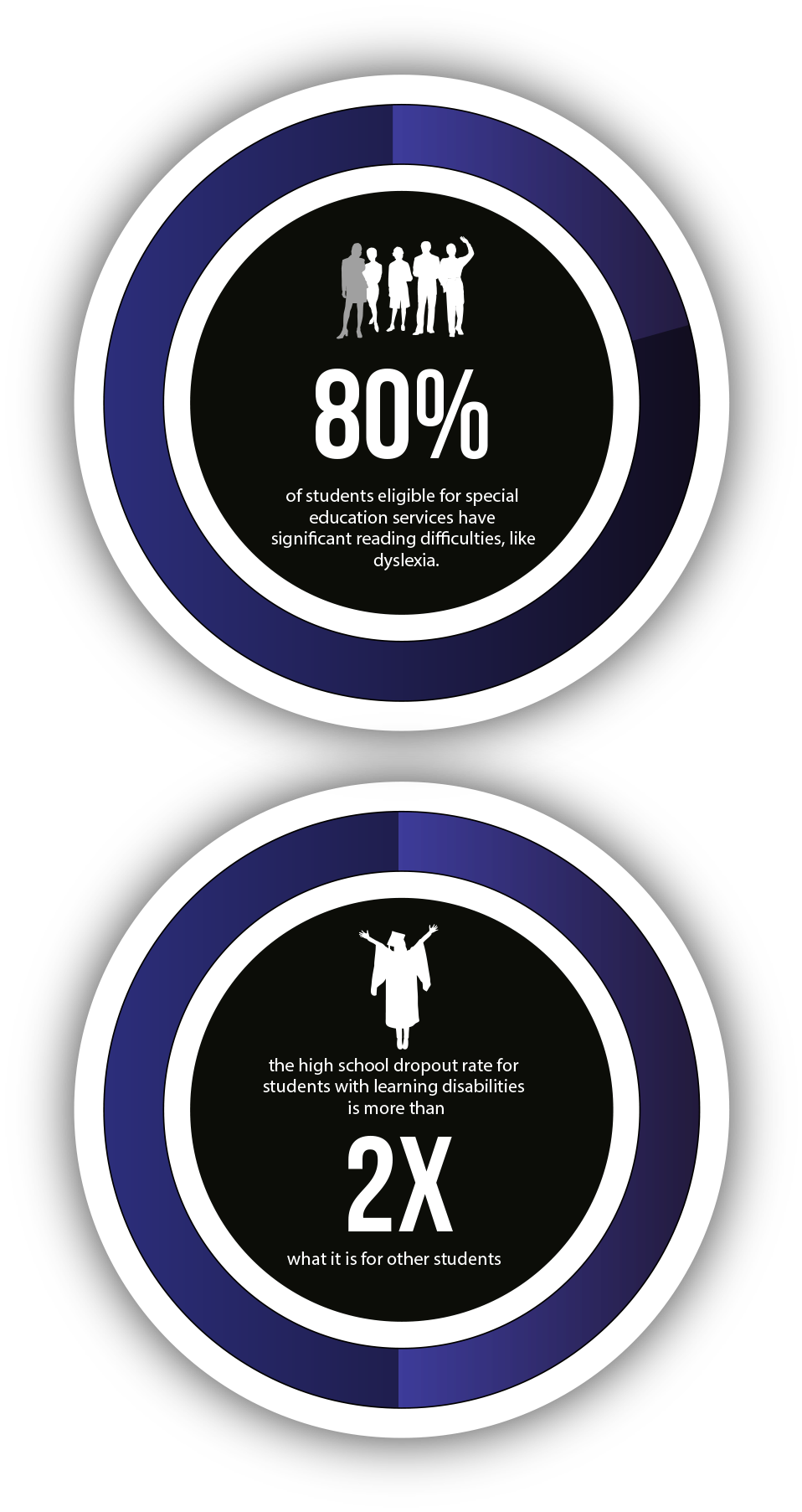 Infographic that explains thathigh school dropout rate is 2Xhigher for students with learningdisabilities