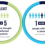 infographic showing that 1 in 5 people are thought to be affected by dyslexia