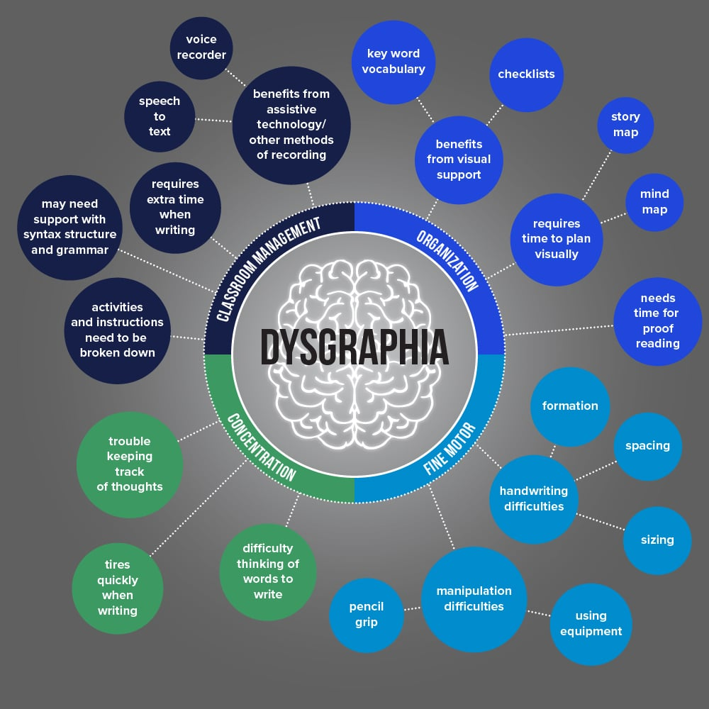 Dysgraphia and associated symptoms infographic