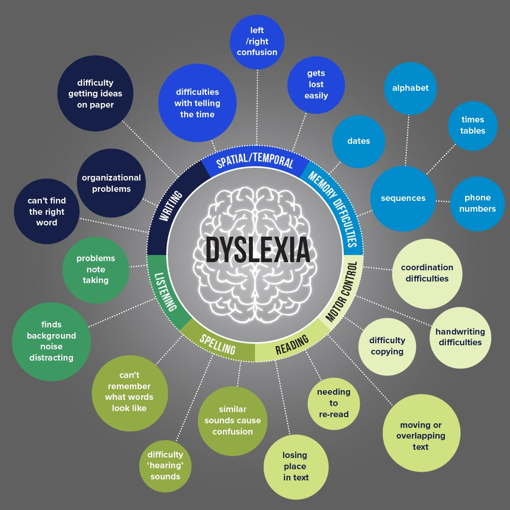 Dyslexia and associated symptoms infographic